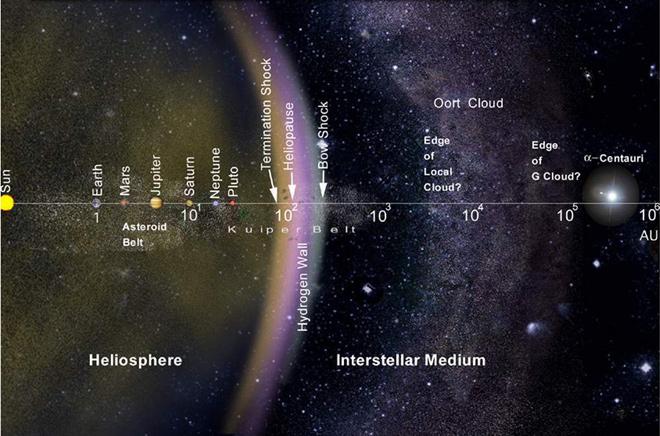 """""""Скитаща"""" звезда може да се сблъска със Слънчевата система"""