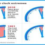 """Часовникът на """"Деня на Страшния съд"""" отново беше преместен напред - остават само  Две минути до Армагедон!"""