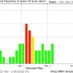 Неочакван срив на магнитното поле на Земята е причината за мощната геомагнитна буря на 1 март