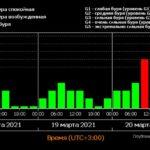 Мощна геомагнитна буря обхвана Земята